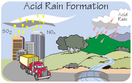 Nitrogen and sulfur oxides combine with rain to form acid rain
