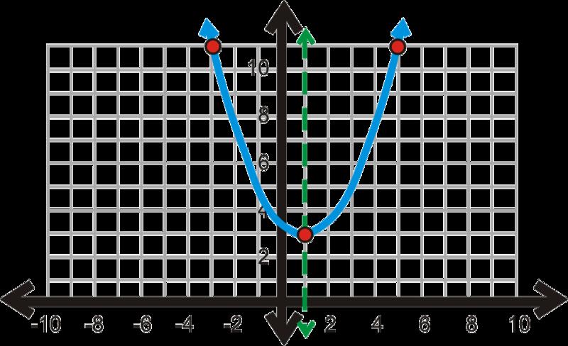 Vertex, Intercept, and Standard Form | CK-12 Foundation