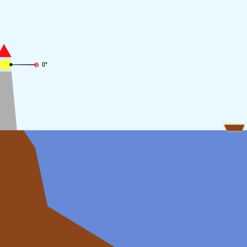 Sine, Cosine, and Tangent Functions: Lighthouse