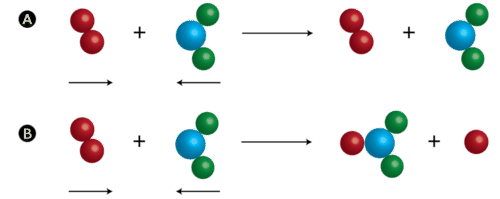 Only effective collisions result in product formation