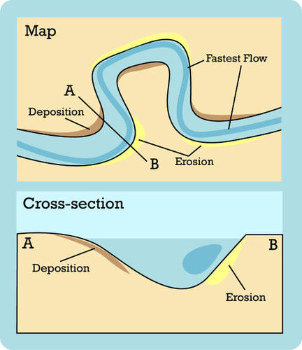 Diagram of how meanders form and move