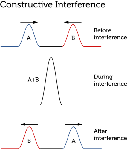 Diagram illustrating constructive interference