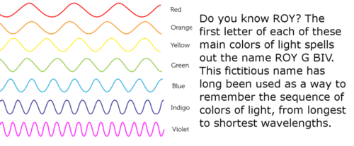 Visualization of different wavelengths of color