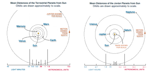 Parts of the Solar System