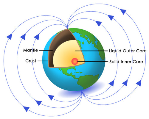 Diagram illustrating how the earth generates a magnetic field