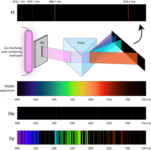 Atomic emission spectrum of hydrogen, helium, and iron