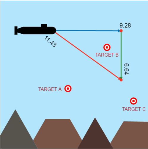 Submarine Target Practice
