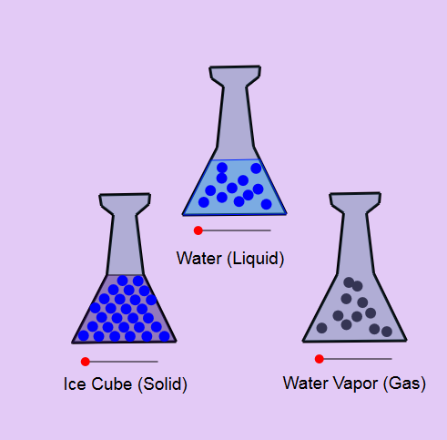 Solid, Liquid, and Gas