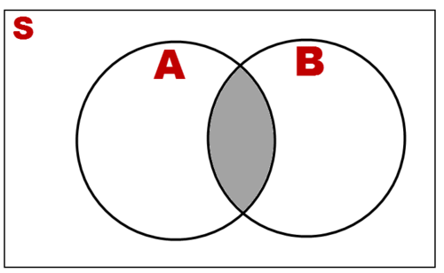 Probability of Intersections