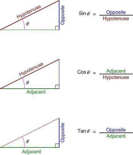 The Unit Circle and Trigonometric Ratios for Any Angle | CK-12 Foundation