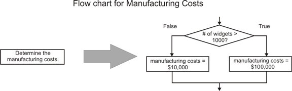 A flow chart for the manufacturing costs.