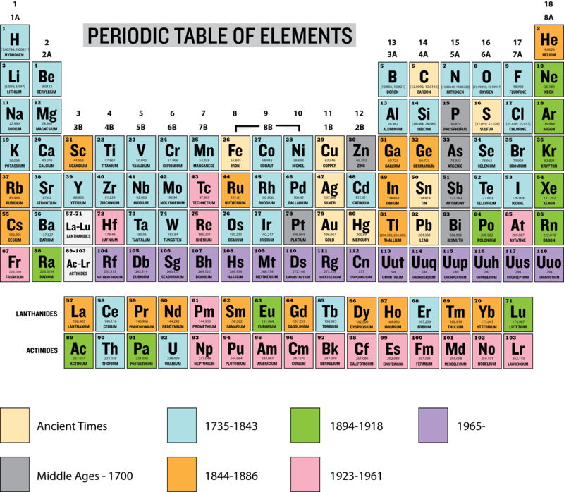 dates of discovery of the chemical elements - Periodic Table Of Elements Discovery