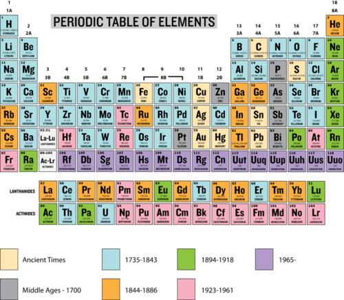 History of the periodic table ck 12 foundation early attempts to organize the elements urtaz Choice Image