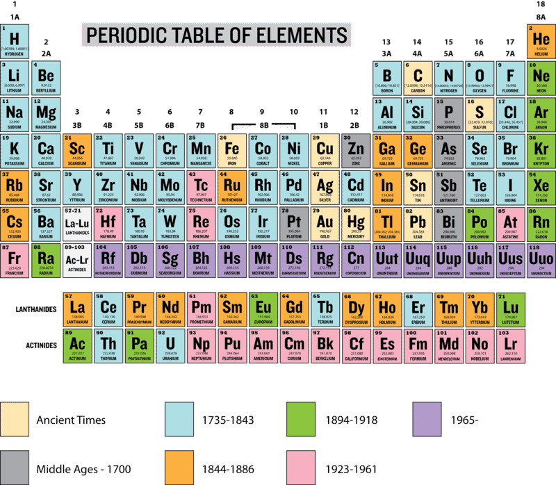 Periodic diagrams science page 602 scientific diagrams and history of the periodic table elements pdf diagrams urtaz Image collections
