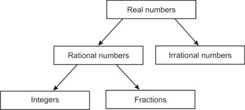 Rational Numbers versus Irrational Numbers Con't