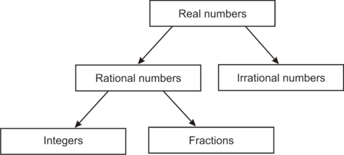 Properties of Rational Numbers versus Irrational by CK12 – Irrational Numbers Worksheet