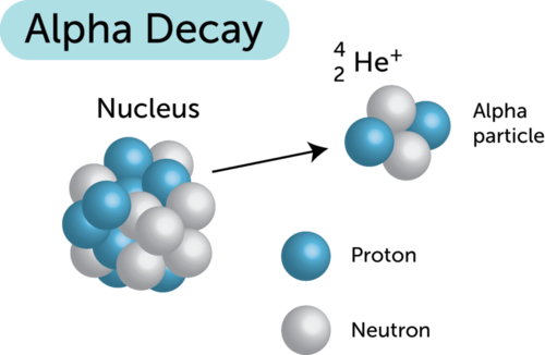 Diagram illustrating alpha decay