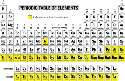 Radioisotopes read chemistry ck 12 foundation radioactive elements in the periodic table urtaz Images