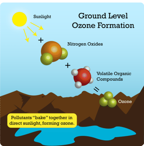 Formation of ozone as a pollutant