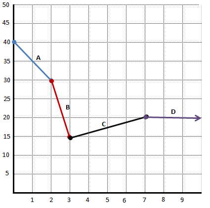 how to solve piecewise functions on a graphing calculator