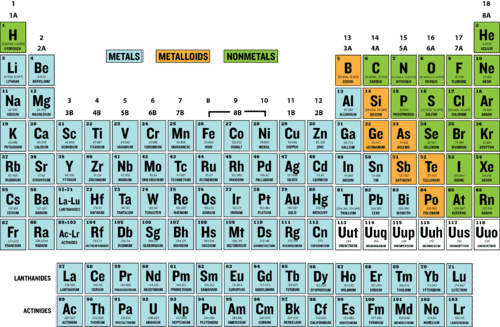 Metals in the periodic table