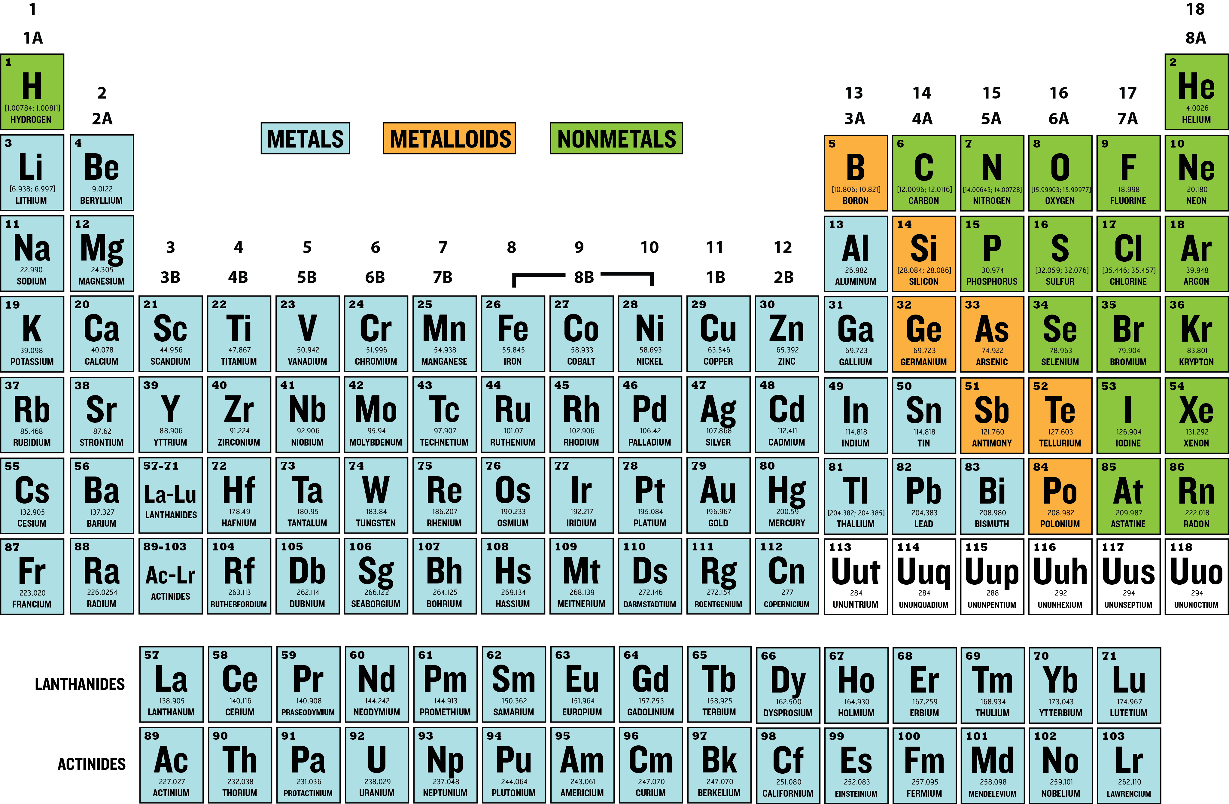 Periodic table family names choice image periodic table images periodic table family name image collections periodic table images periodic table broken into groups periodic table gamestrikefo Gallery