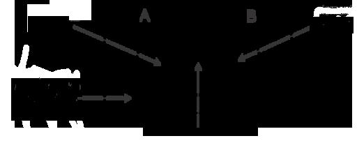 Unin e interseccin de conjuntos ck 12 foundation el diagrama ilustra que dentro de algn universo de datos hay dos subconjuntos ccuart Image collections