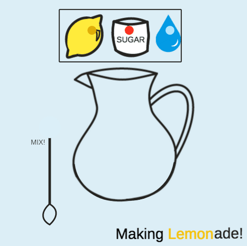 Hetero vs Homogeneous Mixtures: Lemonade