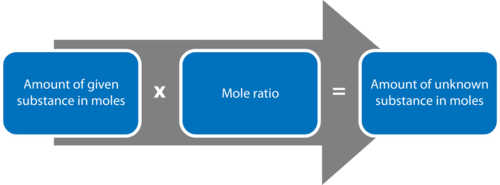 The relationship between moles of a given and unknown substance