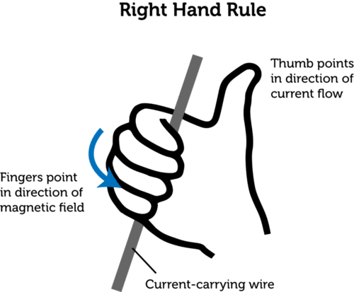 Right hand rule applied to magnetic fields