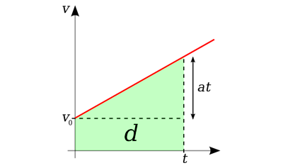 Acceleration - Example 1