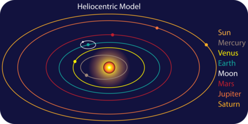 Introduction to the Solar System | CK-12 Foundation