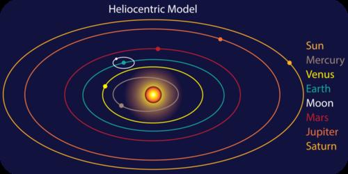 solar system orbits ellipse-#2