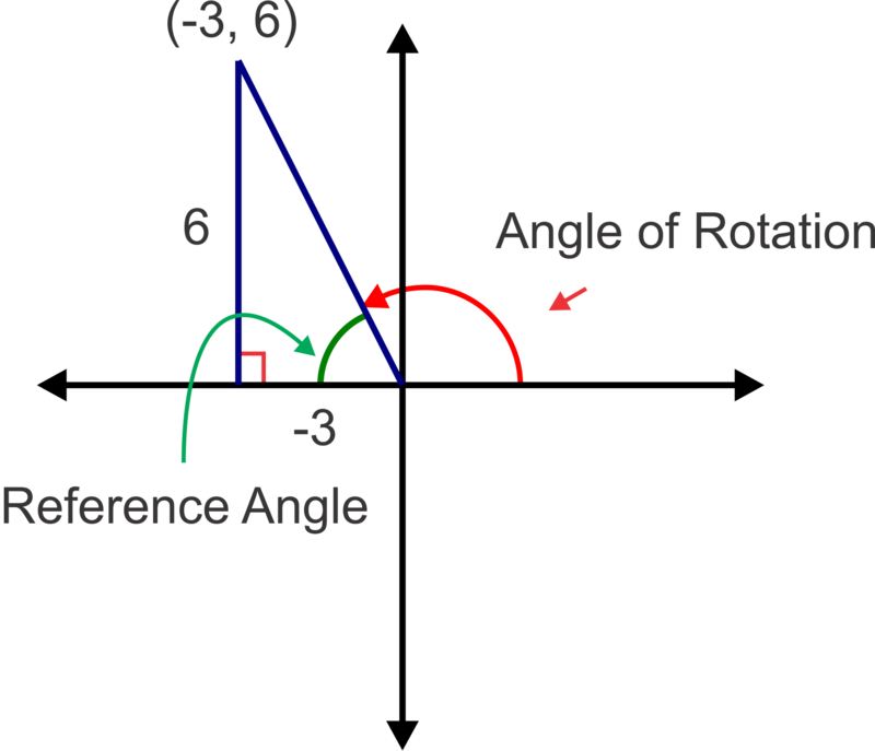 Trigonometric Ratios Of Points On The Terminal Side Of An Angle Ck