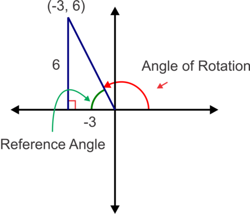Trigonometric Ratios of Points on the Terminal Side of an Angle
