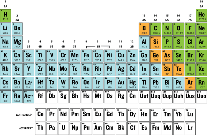 Periodic trends ck 12 foundation a periodic table showing the first ionization energies of the elements in units of kjmol urtaz Image collections