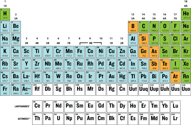 Trends In The Periodic Table Ck 12 Foundation
