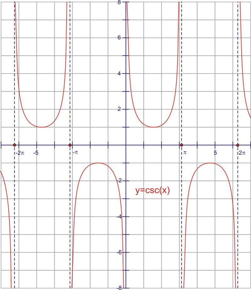 Graphing Tangent, Cotangent, Secant, And Cosecant