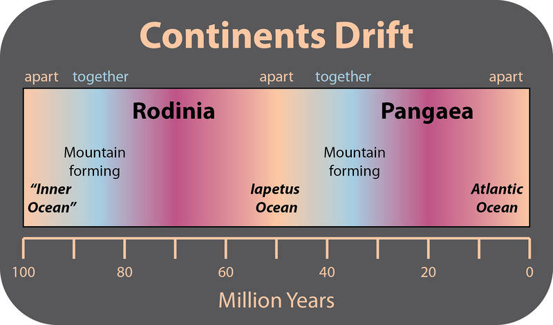 Timeline of supercontinent formation and breakup