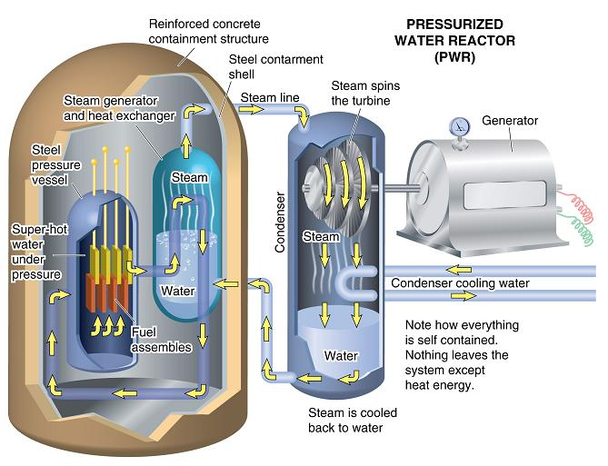 Applications Of Nuclear Energy Ck 12 Foundation