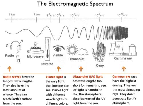 Energy in the Atmosphere – Electromagnetic Spectrum Worksheet Middle School