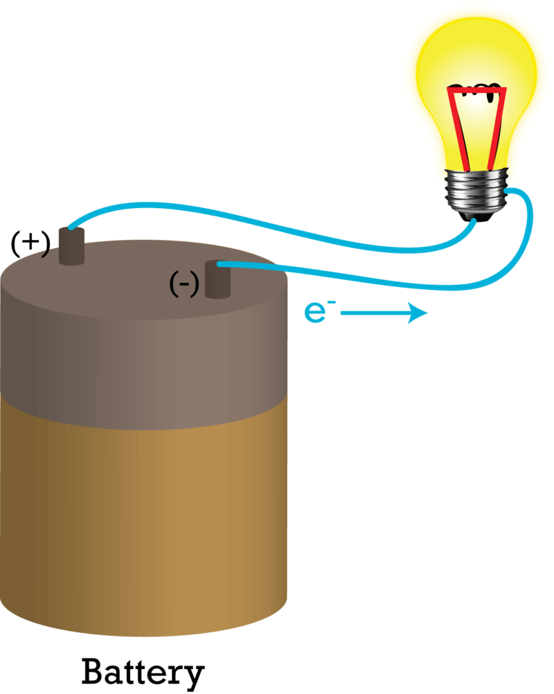 Electrolysis Ck 12 Foundation Of Battery Though A Light Bulb And Back To The Negative Terminal By Electrons As They Move From High Electric Potential Energy Low Is Converted Into Heat