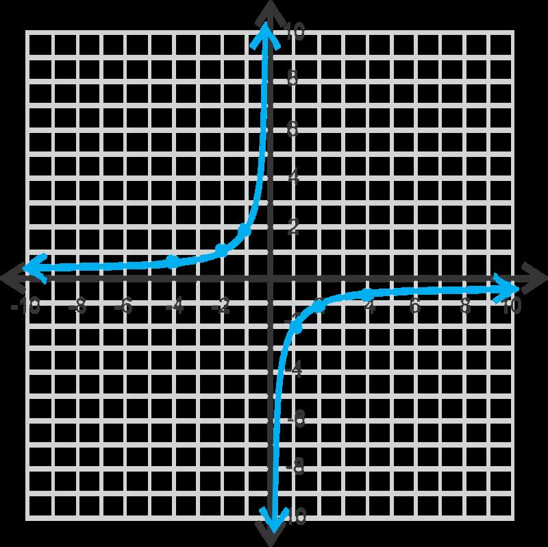 Horizontal And Vertical Asymptotes Read Algebra Ck 12 Foundation