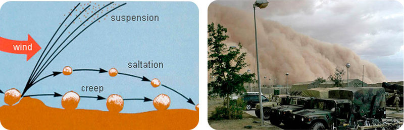 Diagram of how wind can transport particles, and a picture of a dust storm
