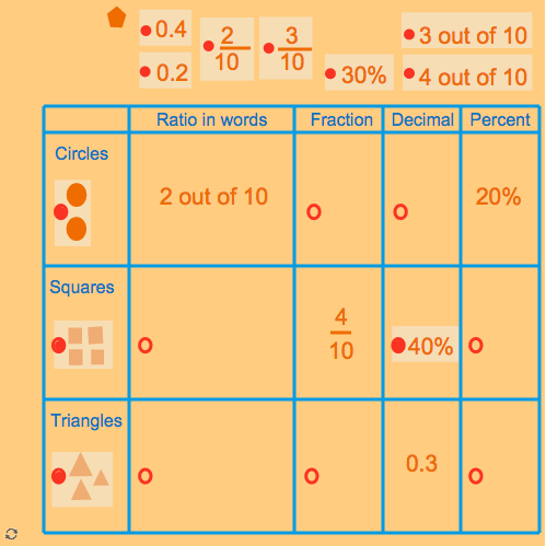 Conversion of Decimals, Fractions and Percents