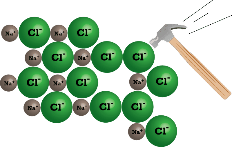 Types of Compounds and Their Properties | CK-12 Foundation