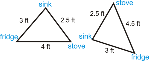 SLT 24 Explore and apply Side Side Side (SSS) criteria to prove triangle congruence.