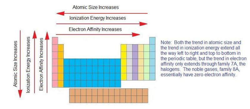 Electron Affinity Ck 12 Foundation