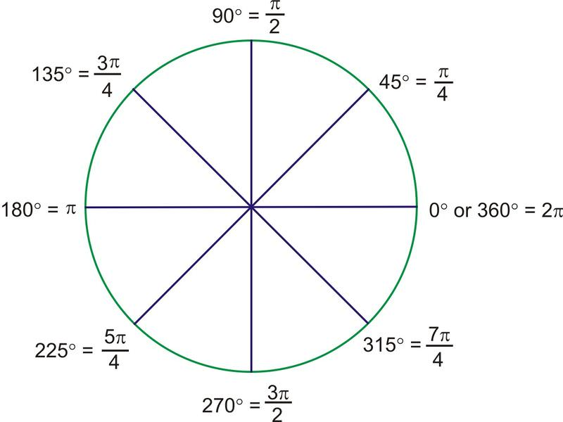 Radian Measure – Radian Measure Worksheet