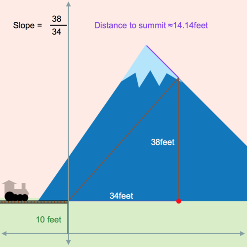 Slope-Intercept Form: Mountain Train